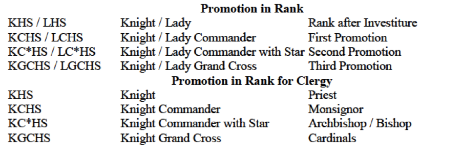 Promotion in Rank1